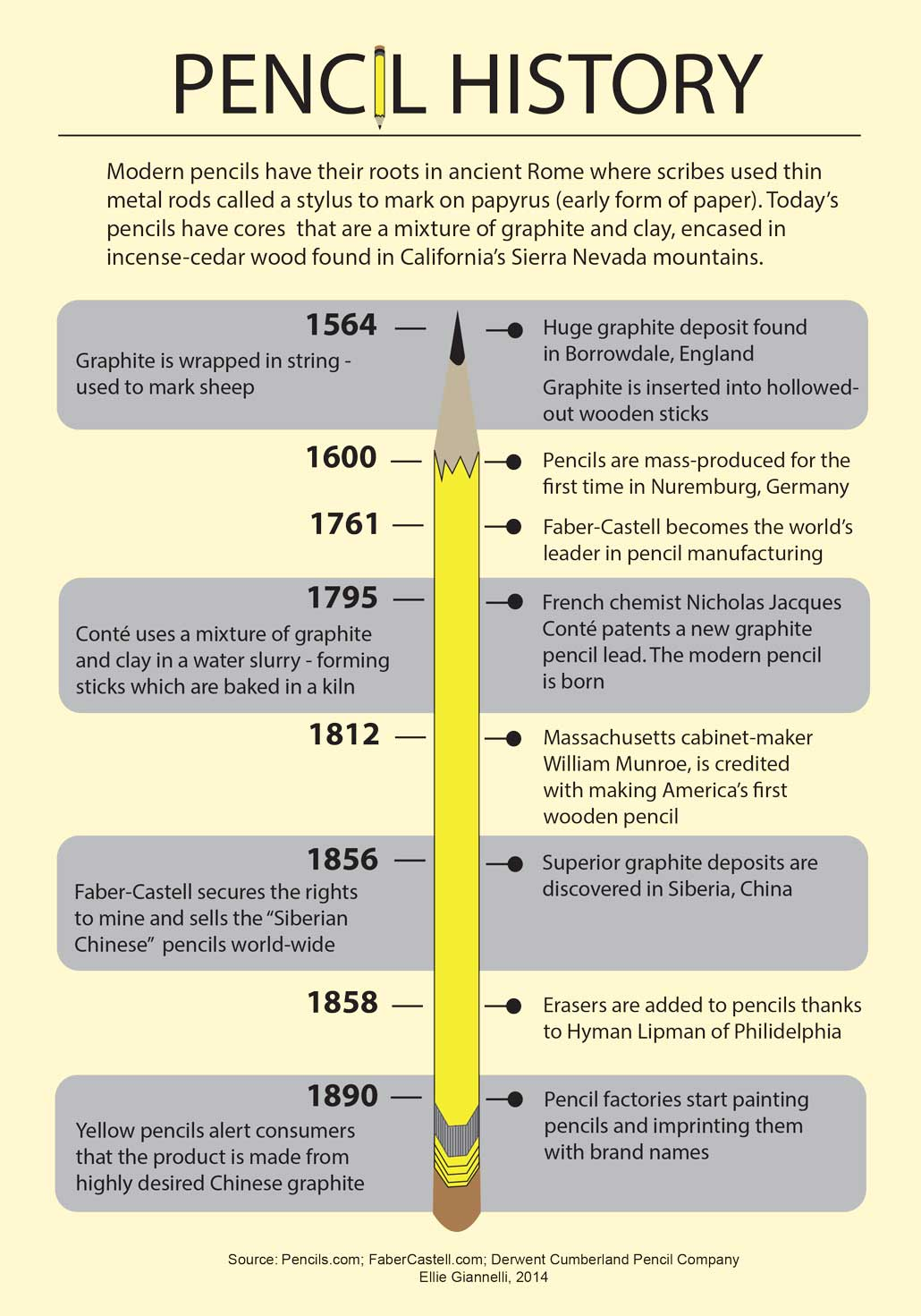 pencil history timeline
